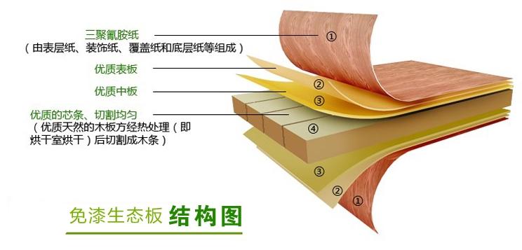 e0级免漆生态板结构图